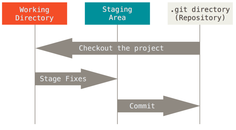 Staging area in git is the step where changes are before they are committed.